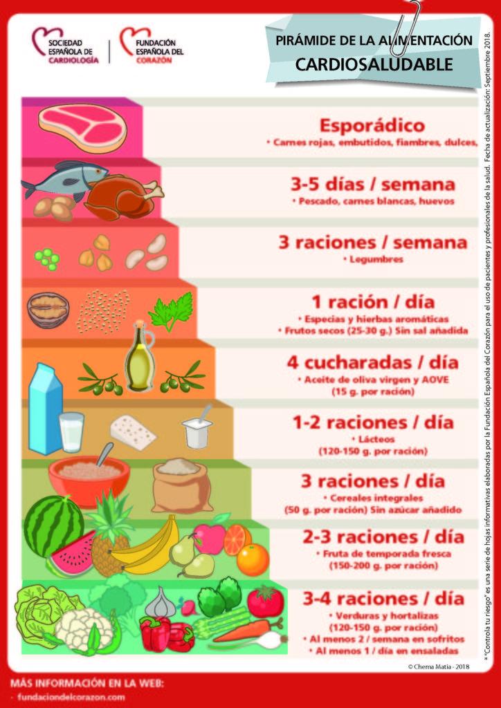Piramide_de_alimentacion - bonestar bistro